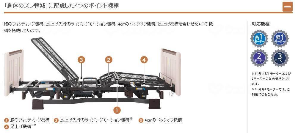 電動ベッドミオレットⅡは「身体のズレ軽減」に配慮した4つのポイント機構を搭載。